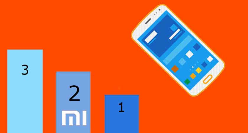 siliconreview Xiaomi occupies second position in smartphone market in India